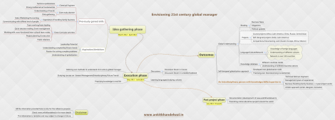 Envisioning 21st century global manager- Timeline