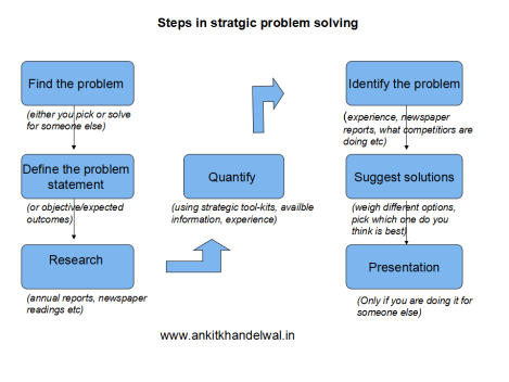 Steps in strategic problem solving